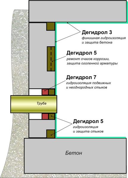 гидроизоляция заглубленных сооружений, колодцев, цоколей, насосных