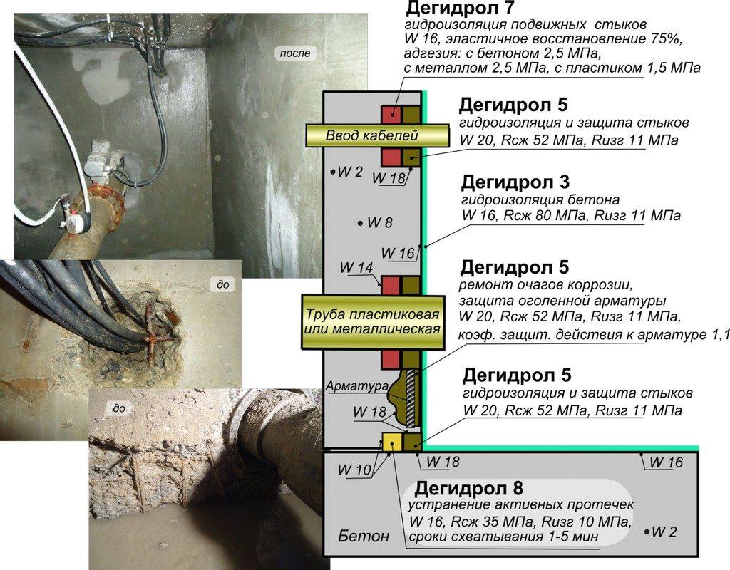 Гидроизоляция колодцев, камер переключения, гидроизоляция кабелей в камере, гидроизоляция труб