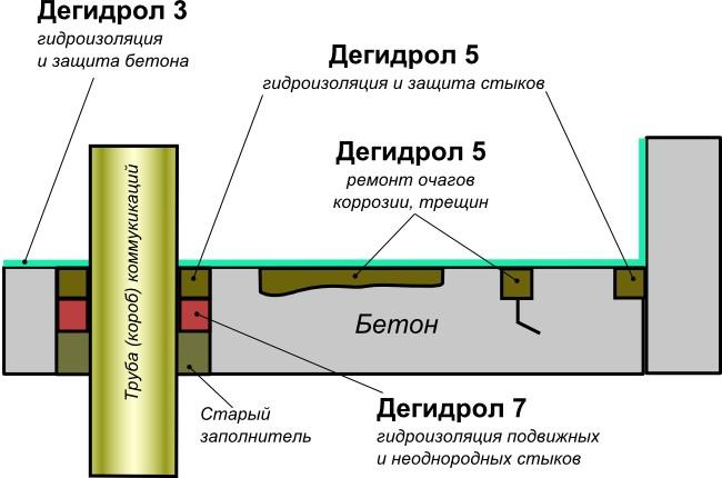 гидроизоляция кровли, труб, вентиляции